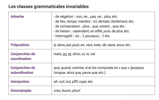 Nature des mots - Madame Ghévart
